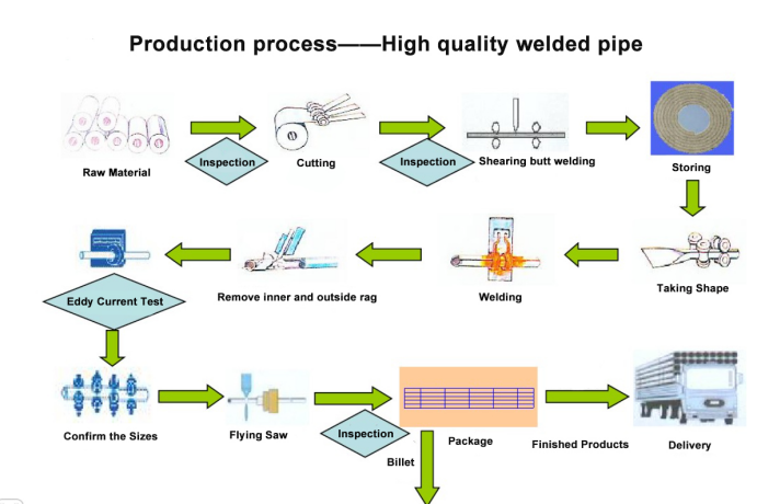welded pipe production process.png